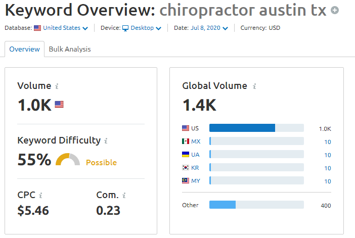 ppc-cost-for-chiropractor-austin-tx