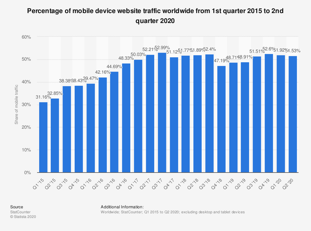 mobile device website traffic