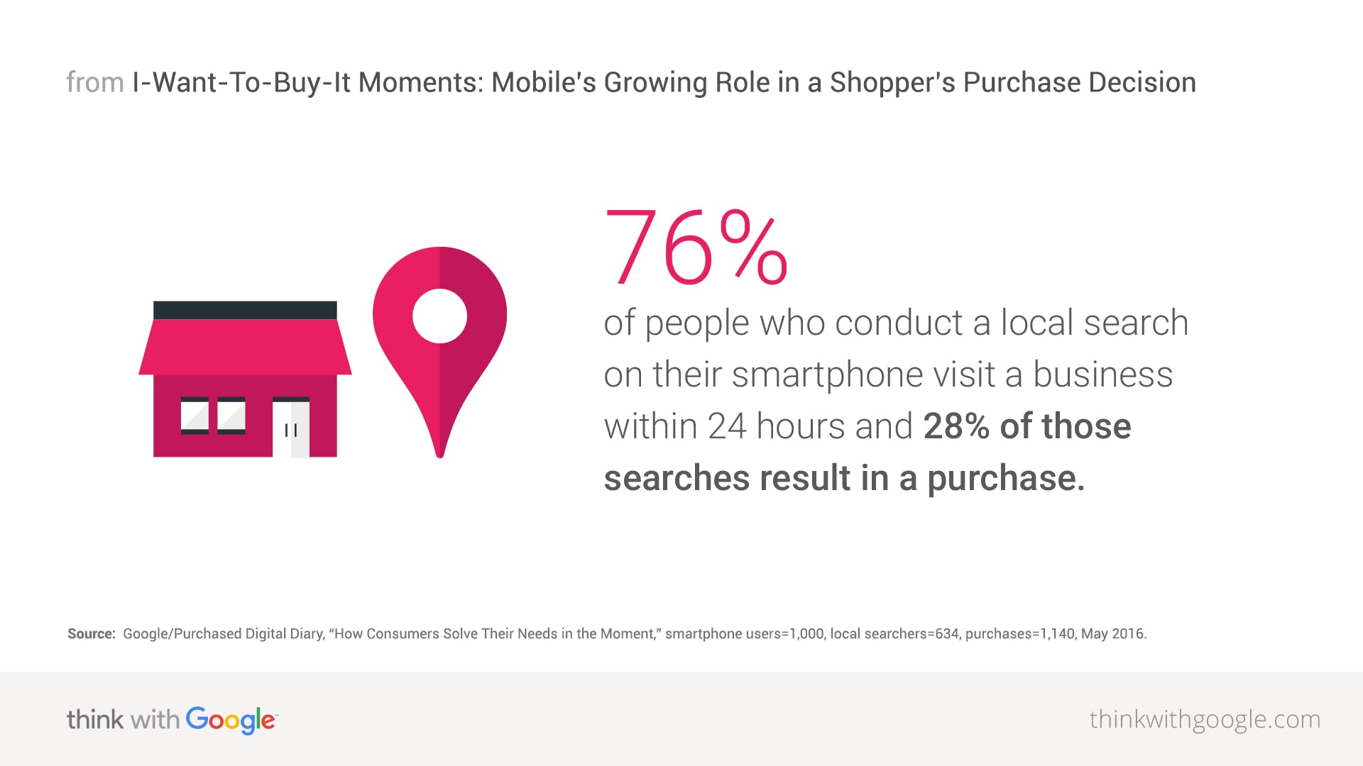 local-search-smartphone-purchase-download